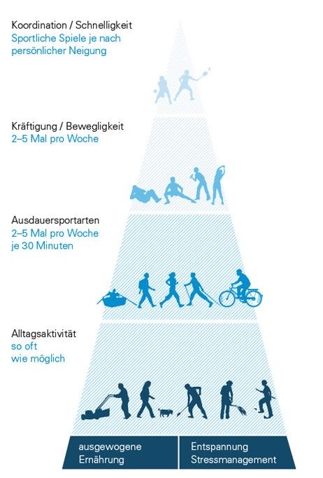 in bewegung bleiben bayerisches staatsministerium f r gesundheit und pflege. Black Bedroom Furniture Sets. Home Design Ideas