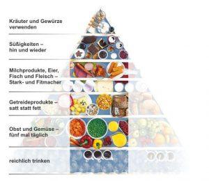Ernährungspyramide. Klicken Sie auf die verschiedenen Bereiche, um mehr zu erfahren.