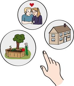 Ein Mensch wählt aus. Zu sehen ist eine Hand. Diese zeigt auf ein Haus, ein Liebespärchen, einen Menschen bei der Gartenarbeit.