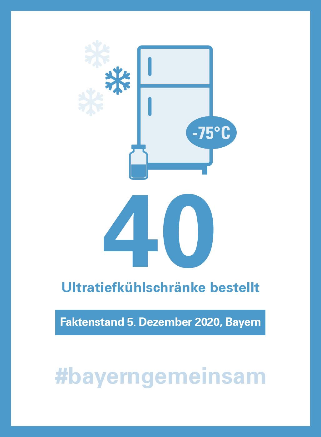 Corona-Infografik zum Thema Impfen: Bayern hat 40 Ultratiefkühlschränke bestellt (Stand: 5. Dezember 2020)