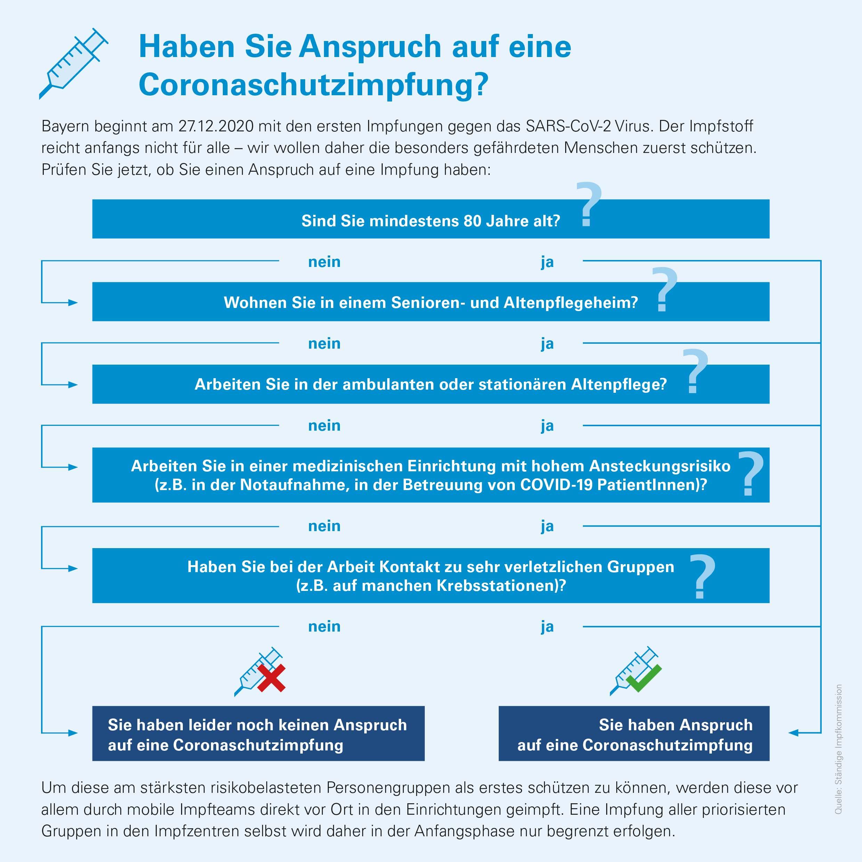 Grafik: Haben Sie Anspruch auf eine Impfung?