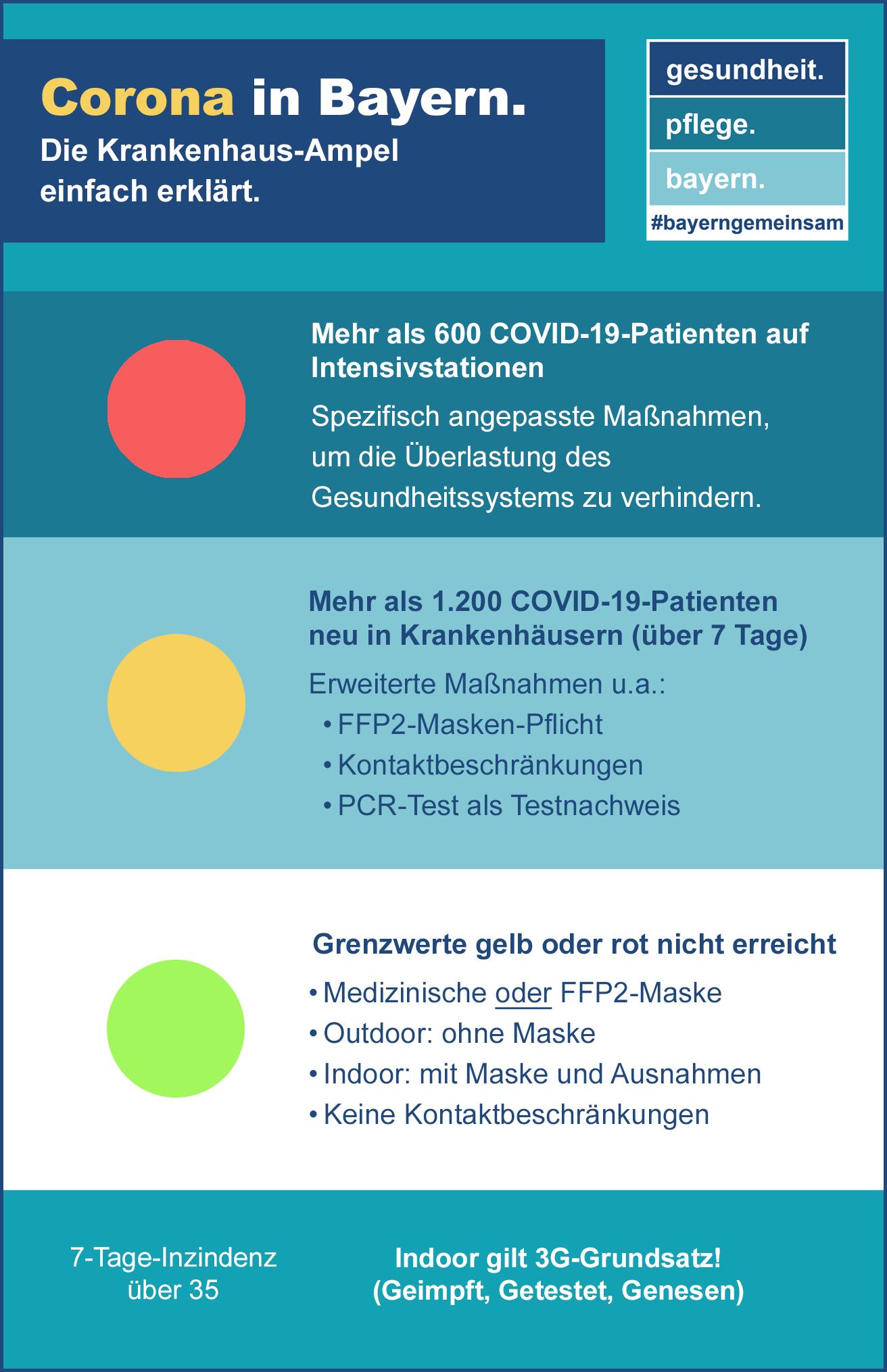 Übersicht zu den neuen Regelungen nach der 14. BayIfSMV vm 1. September 2021