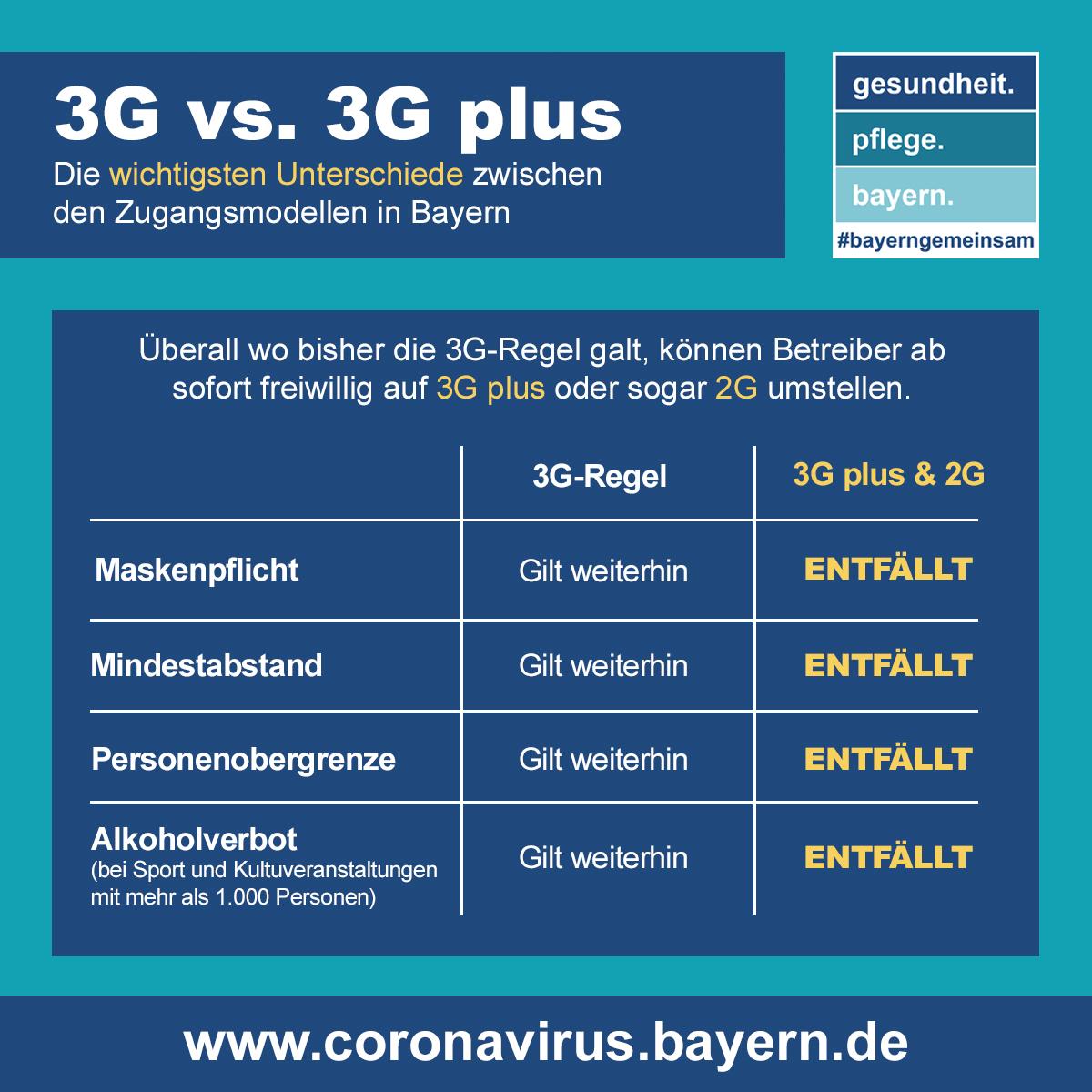 Regelungen für 3G vs. 3G plus